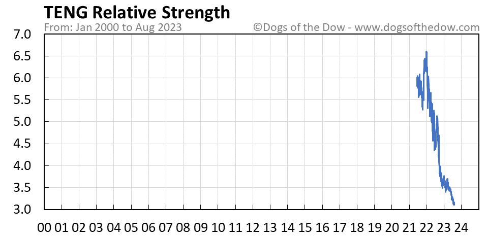 TENG relative strength chart