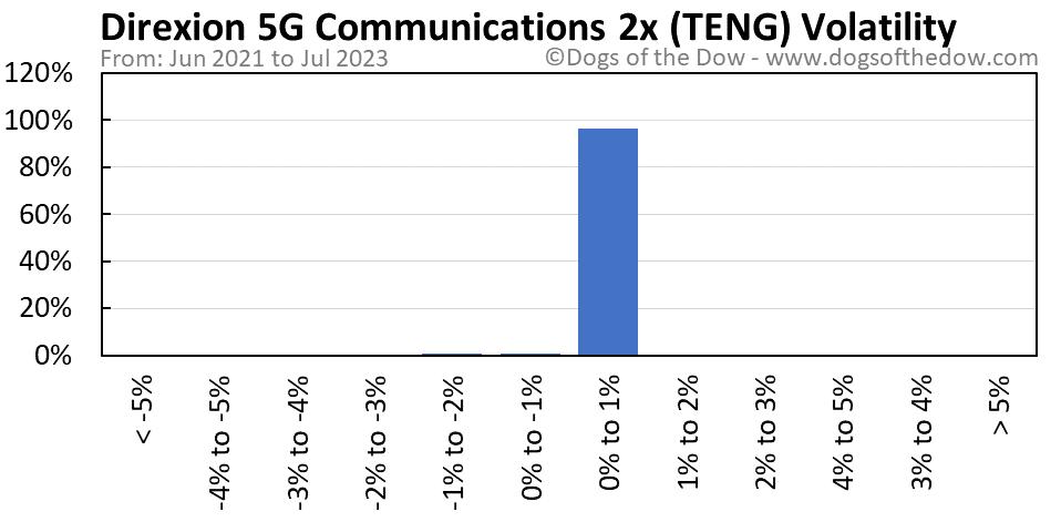 TENG volatility chart