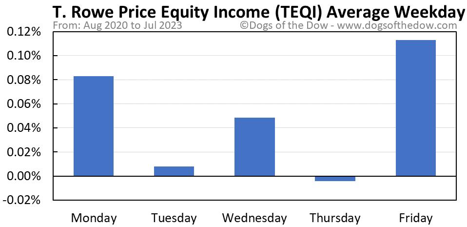 TEQI average weekday chart