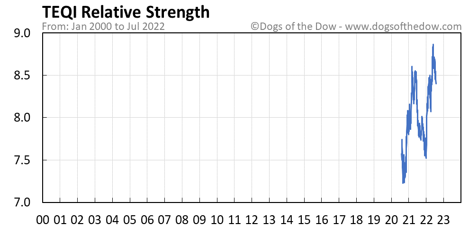 TEQI relative strength chart