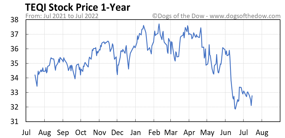 TEQI 1-year stock price chart