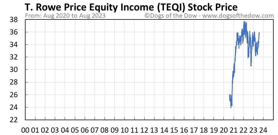 TEQI stock price chart