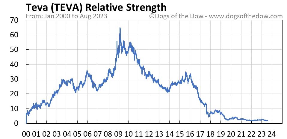 TEVA relative strength chart