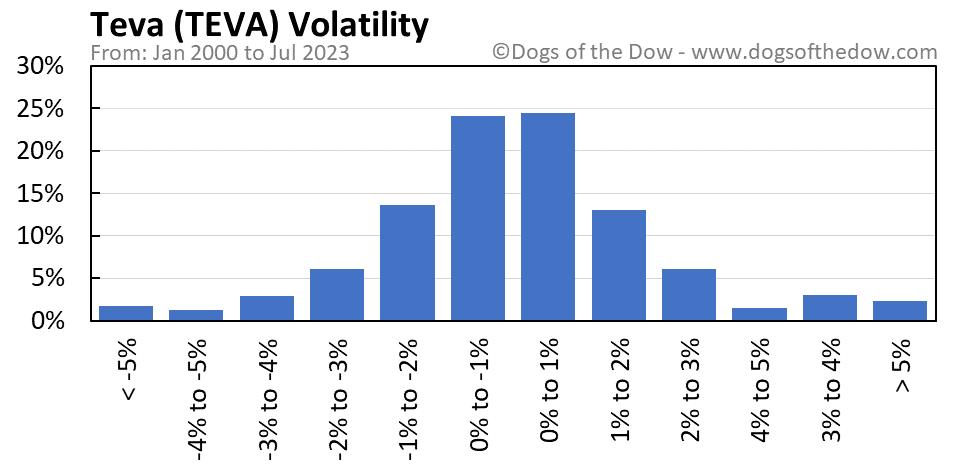 TEVA volatility chart