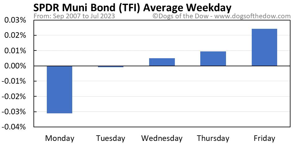 TFI average weekday chart