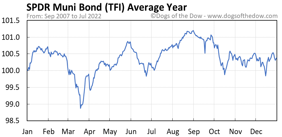 TFI average year chart