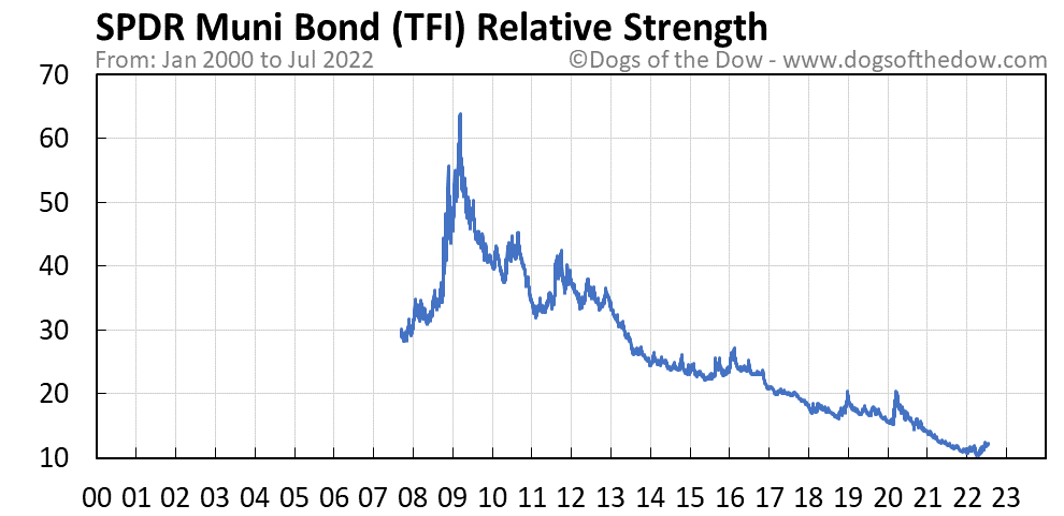 TFI relative strength chart