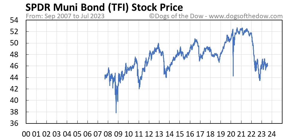 TFI stock price chart