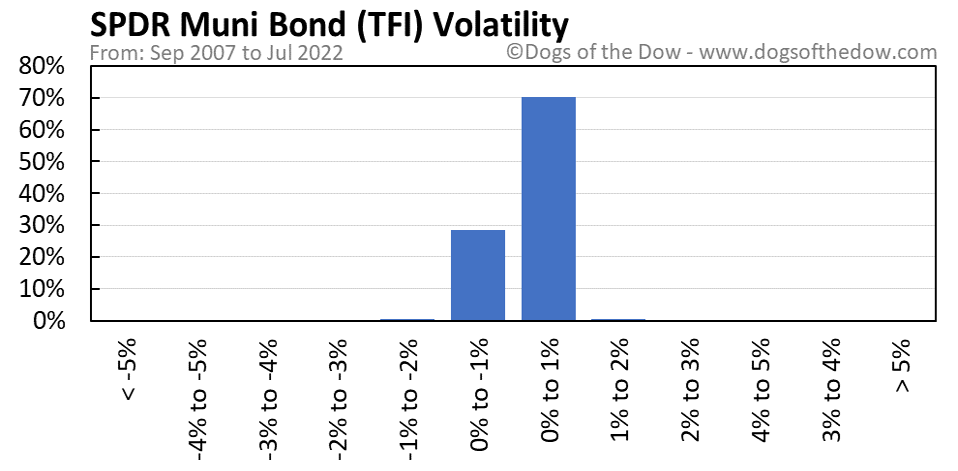 TFI volatility chart