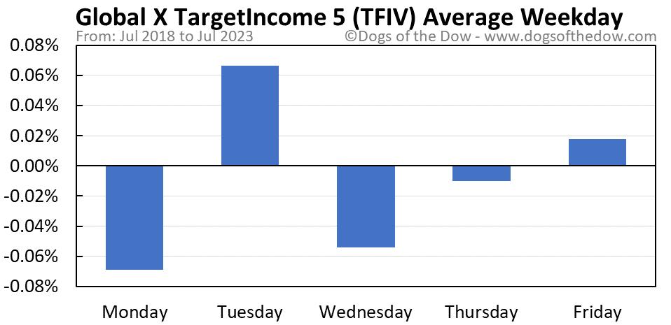TFIV average weekday chart