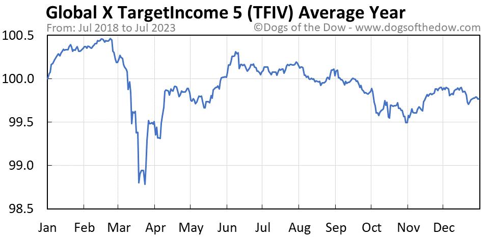 TFIV average year chart