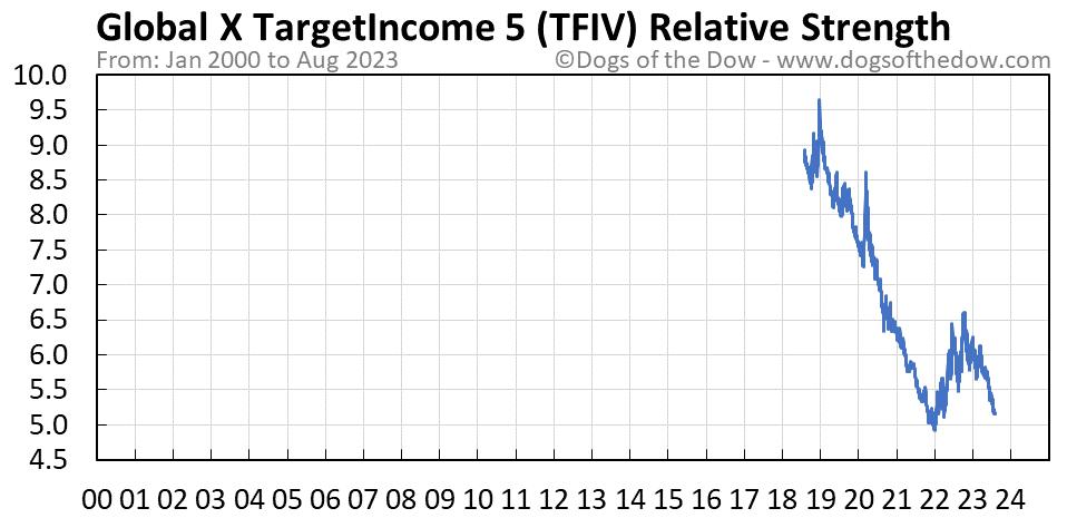 TFIV relative strength chart