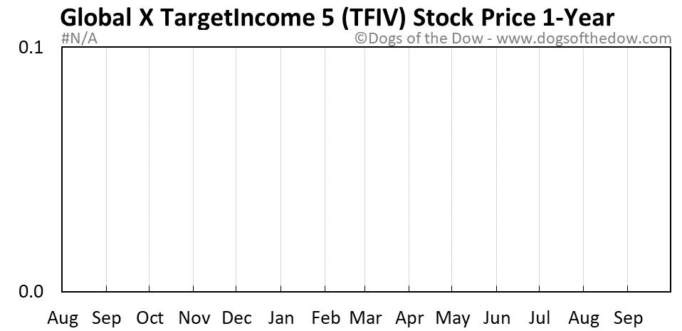 TFIV 1-year stock price chart