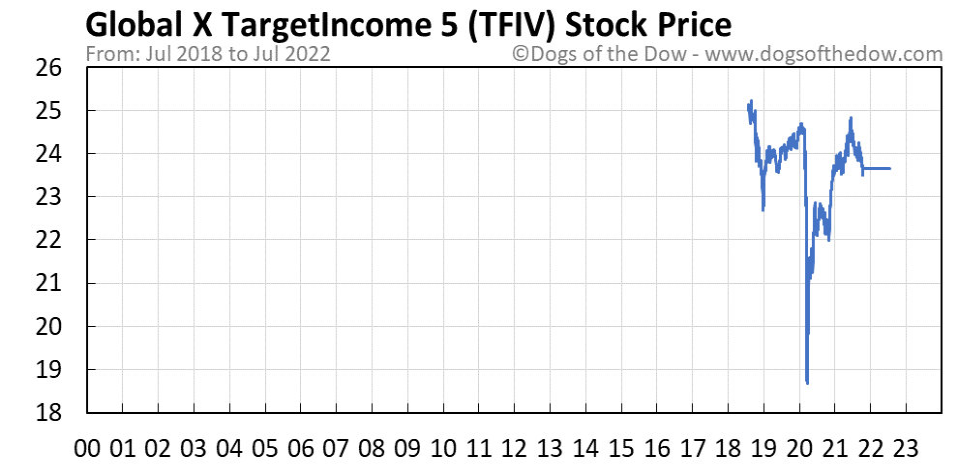 TFIV stock price chart
