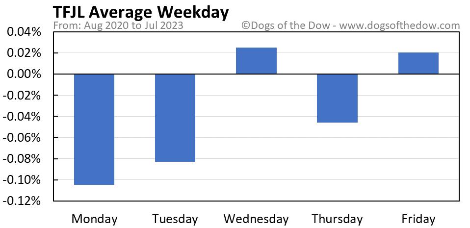 TFJL average weekday chart