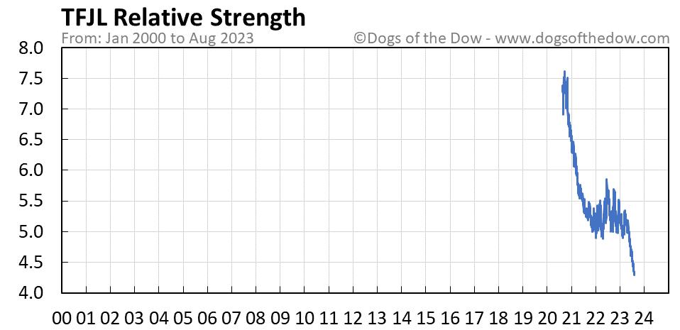TFJL relative strength chart