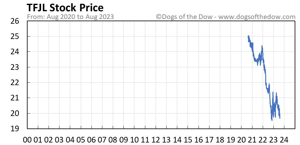 TFJL stock price chart