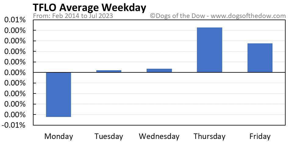 TFLO average weekday chart