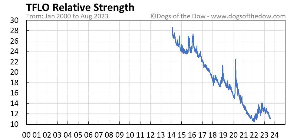 TFLO relative strength chart