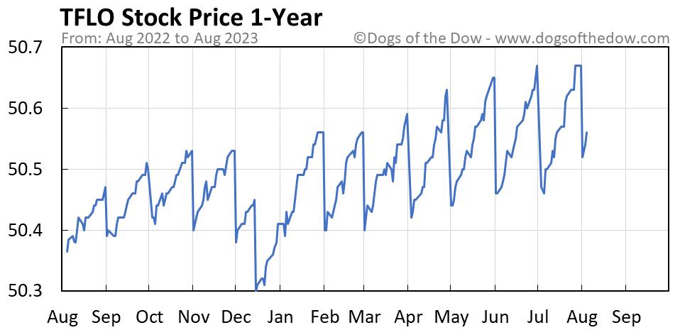 TFLO 1-year stock price chart