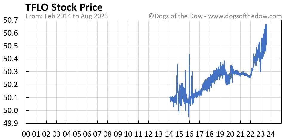 TFLO stock price chart