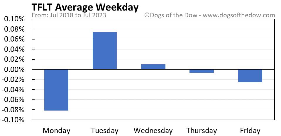 TFLT average weekday chart