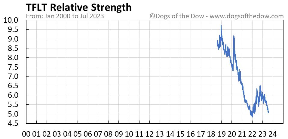 TFLT relative strength chart