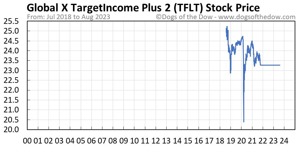 TFLT stock price chart