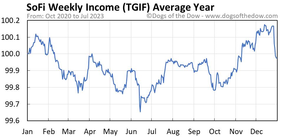TGIF average year chart