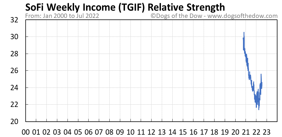 TGIF relative strength chart
