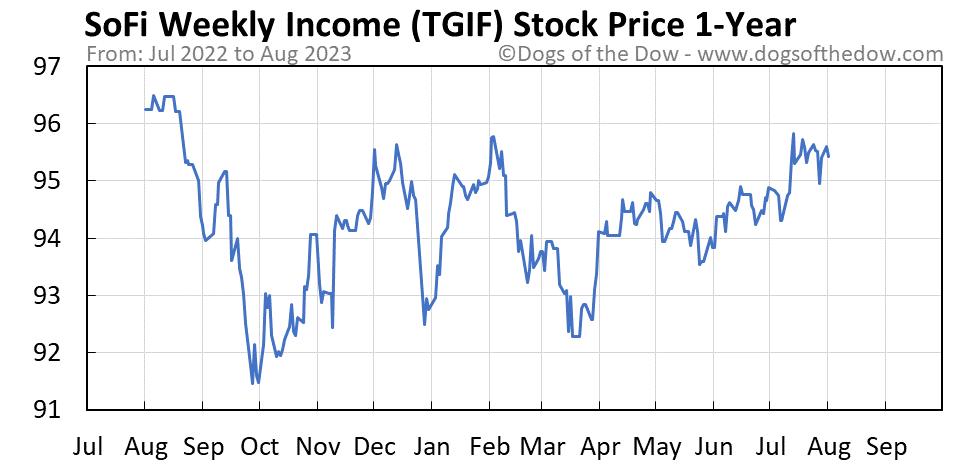 TGIF 1-year stock price chart