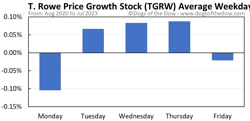 TGRW average weekday chart