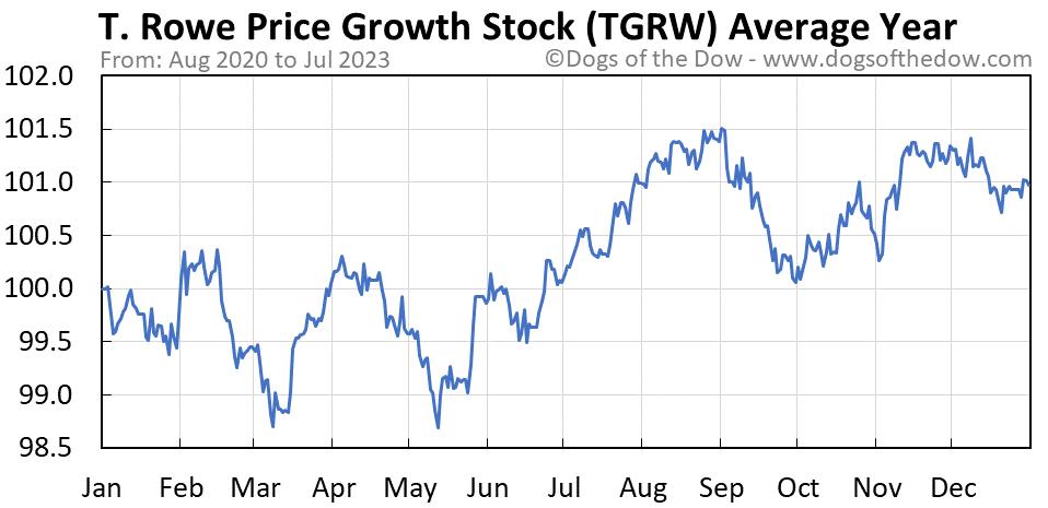 TGRW average year chart