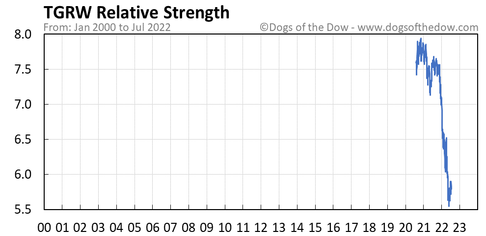 TGRW relative strength chart