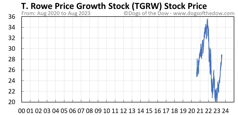 TGRW stock price chart