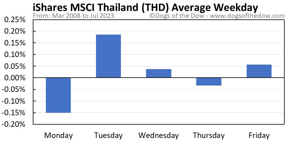 THD average weekday chart
