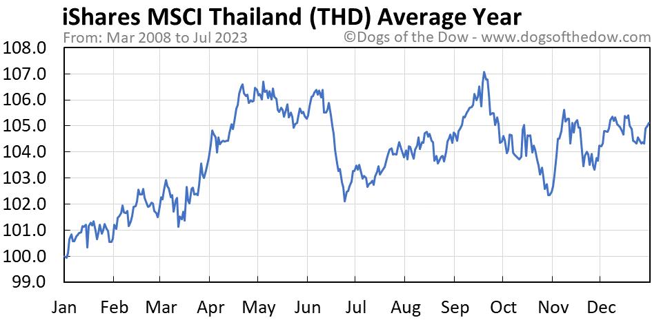 THD average year chart
