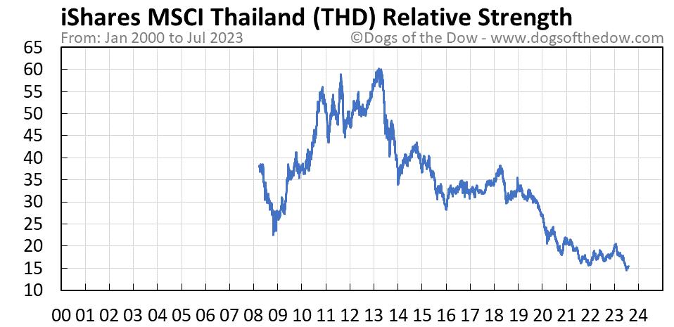 THD relative strength chart
