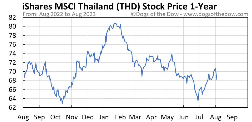 THD 1-year stock price chart