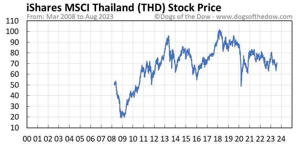 THD stock price chart