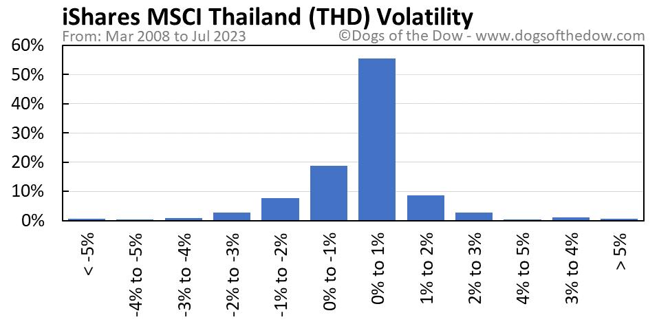 THD volatility chart
