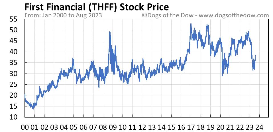 THFF stock price chart