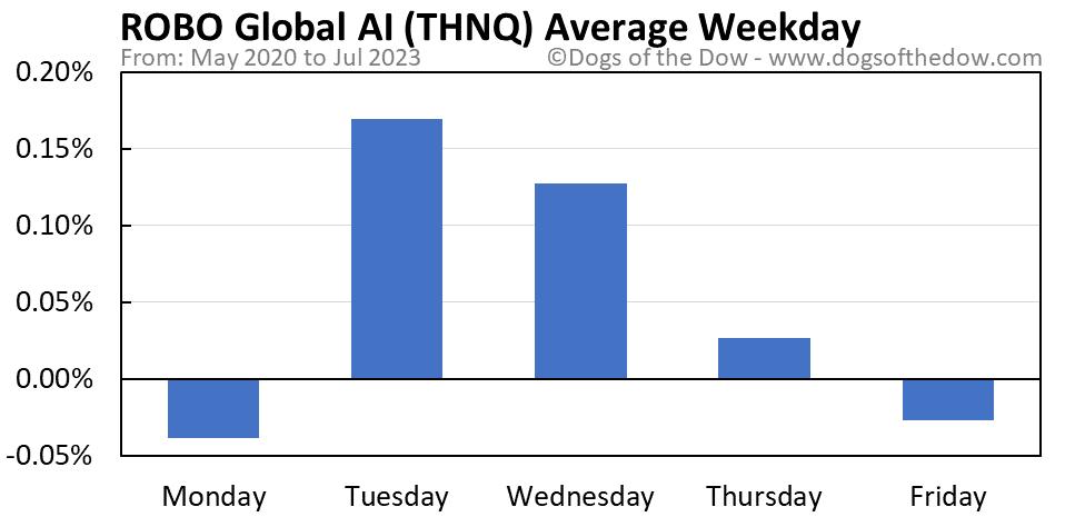 THNQ average weekday chart