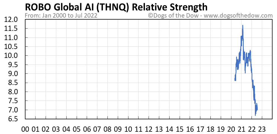THNQ relative strength chart