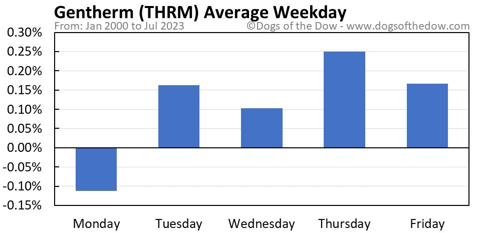 THRM average weekday chart