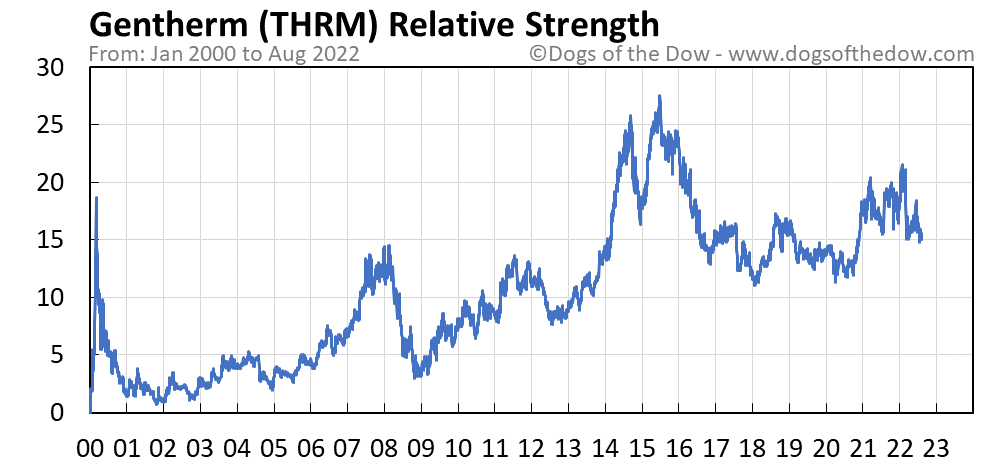 THRM relative strength chart