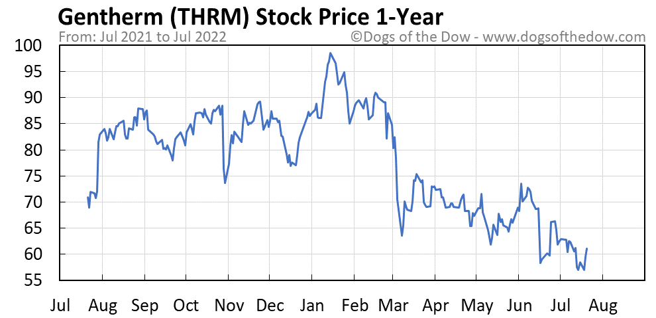 THRM 1-year stock price chart