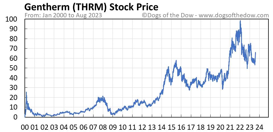 THRM stock price chart