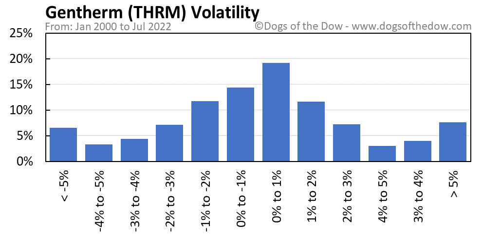 THRM volatility chart