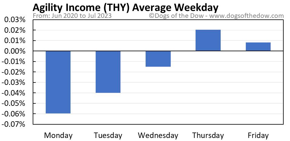 THY average weekday chart